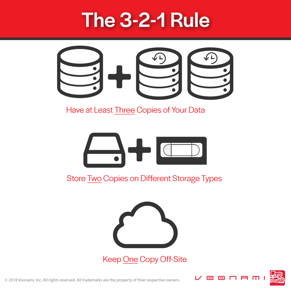 3-2-1-Backup Rule Infographic